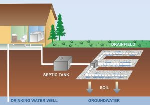 Septic System Sand